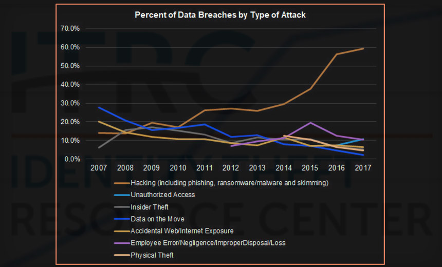 US Data Breaches Hit All-Time High